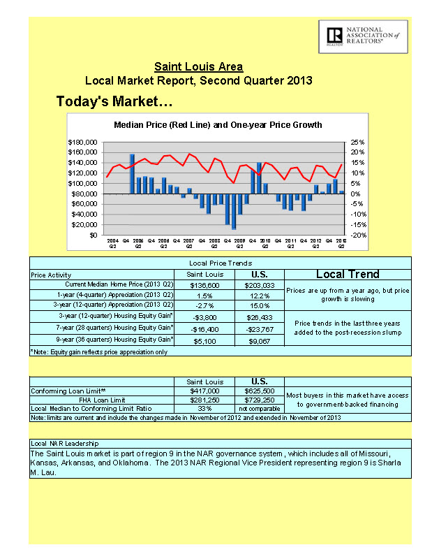O'fallon Monthly Real Estate Report Sug 2013