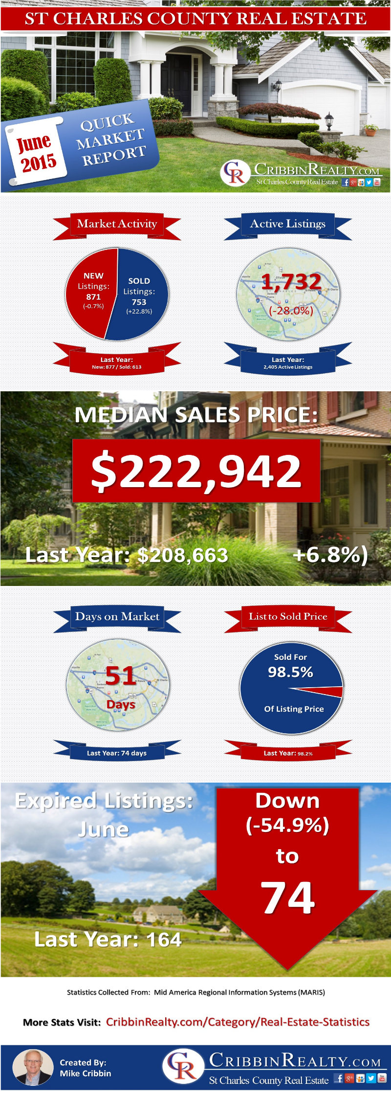 June 2015 Real Estate Stats for St Charles County